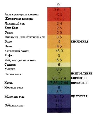 что означает повышенная кислотность питьевой воды Михальцов Андрей Анатольевич